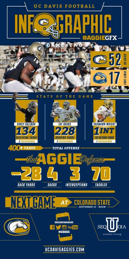 Infographic property of UC Davis Athletics.